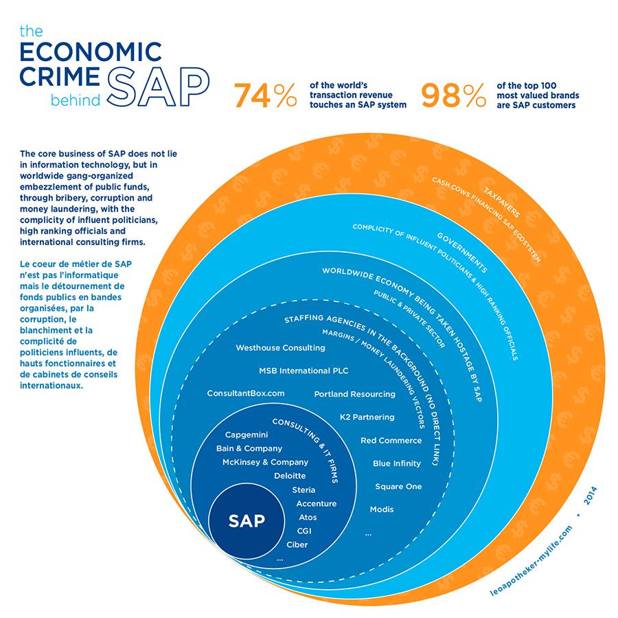 Economic Crime by SAP