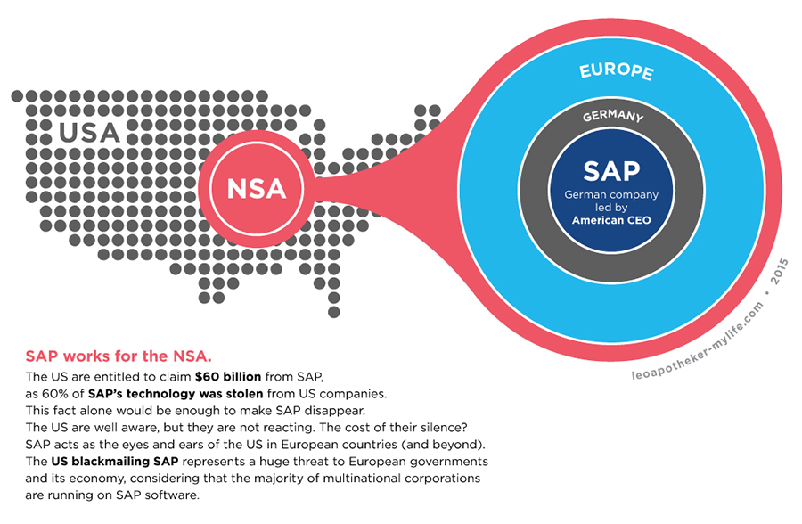 Shades of grey, made in Germany – SAP and the NSA